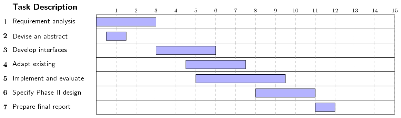 Diagrama de gantt jlds wiki cdigo fuente ccuart Image collections